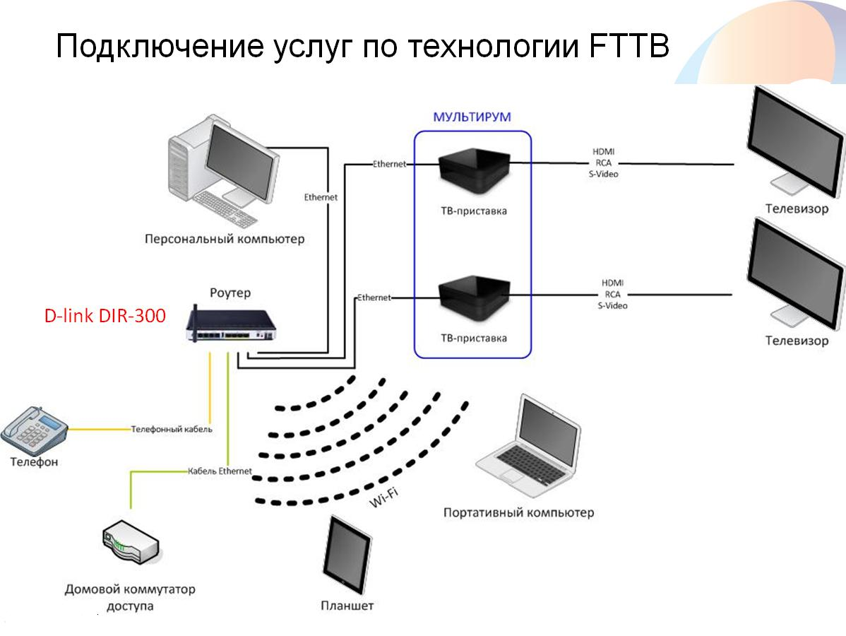Схема подключения интернета через домашний телефон